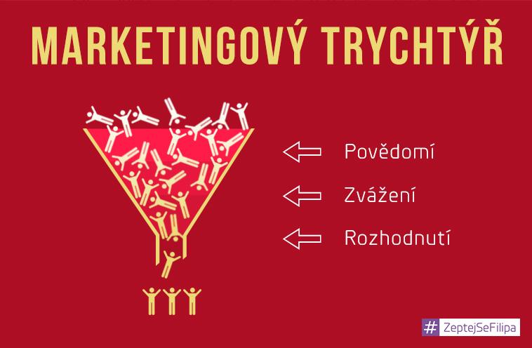 marketingový trychtýř